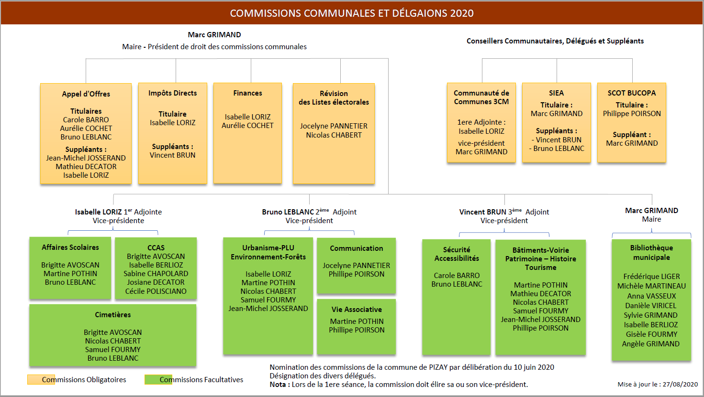 NOUVELLES COMMISSIONS 2020-2026